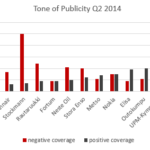 Media Coverage Analysis of large Finnish stock-listed companies