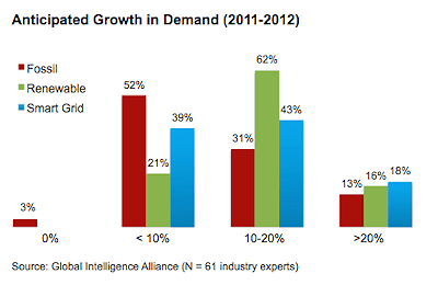 Anticipated Growth in Demand