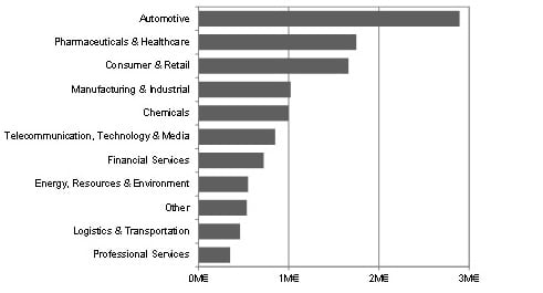 Average MI budget (excluding HR costs) by industry_1