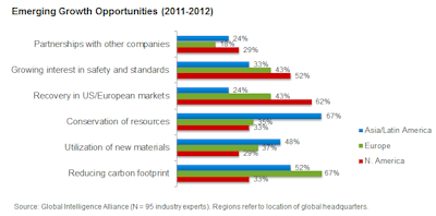 Chart 1_Emerging Growth Opportunities (2011-2012)_web