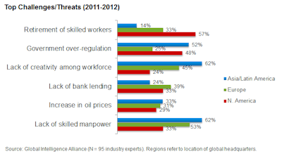 Chart 2_Top Challenges Threats (2011-2012)_web