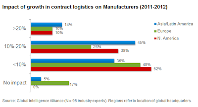 Chart 3_Impact of growth in contract logistics on Manufacturers (2011-2012)_Web