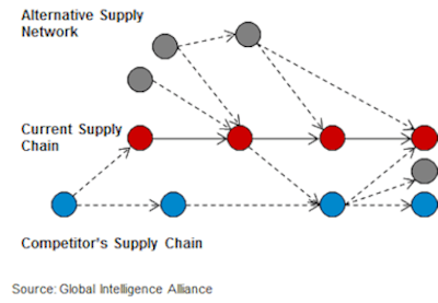 Chart Alternative Supply Network_web