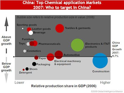 Chemicals_Electronics and textile sectors top chemical producers targets in China