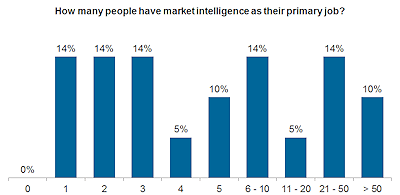 Consumer Retail_How many people have Market Intelligence as their primary job_web