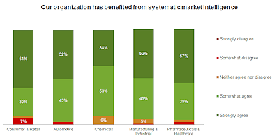 Consumer Retail_Our organization has benefited from systematic Market Intelligence_web