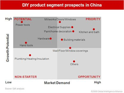 The Diy Market Has Gained A Foothold In Chinas Biggest Cities M