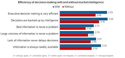 Efficiency of decision making with and without market intelligence_web