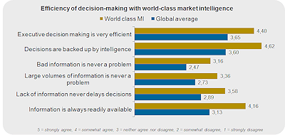 Efficiency of decision making with world class MI_Market Intelligence_web