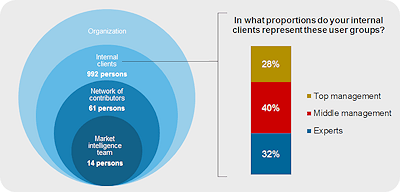 Financial Services_How market intelligence is organized_web