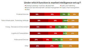 Financial Services_Under which function is market intelligence set up_web