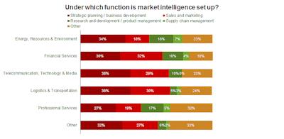 Function which MI is set up under_Market Intelligence_web