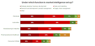 Functions which Market Intelligence is set up_web