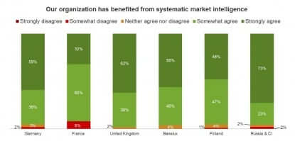 GER_Our organization has benefited from systematic market intelligence2