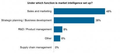 GER_Under which function is market intelligence set up