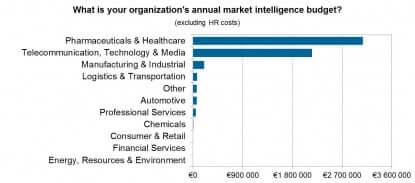 GER_What is your organizations annual market intelligence budget