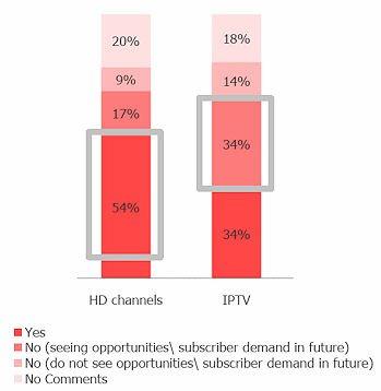 HD and IPTV chart_2_1