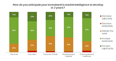 How do you anticipate your investment in MI to develop in 2 yrs_web