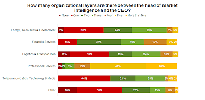 How many organizational layers are there between the head of MI and the CEO_web