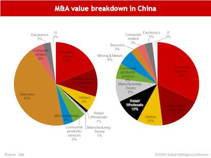 MandA and Partnering_All eyes on MnA in China