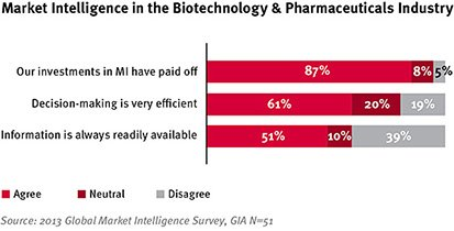Market-Intelligence-in-the-Biotechnology-Pharmaceuticals-Industry_small