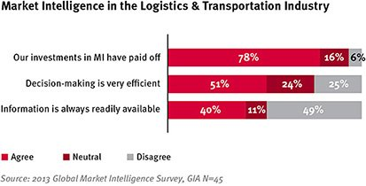 Market-Intelligence-in-the-Logistics-Transportation-Industry_small