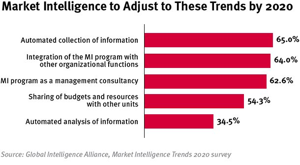 Market_Intelligence-Adjust-to-These-Trends-by-2020