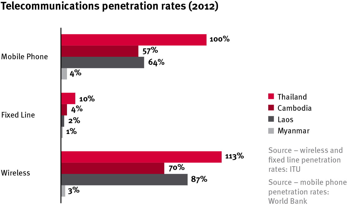 Myanmar-opportunities_Telecommunications-penetration-rates-(2012)