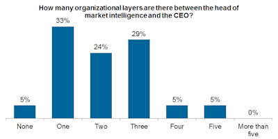 Number of layers between head of MI and CEO_Market Intelligence_web