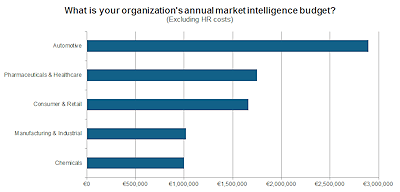 Organizations annual market intelligence budget_web