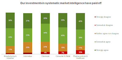 Our Investments in systematic MI have paid off_Market Intelligence_web