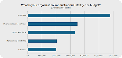 Pharma and Healthcare_organization annual market intelligence budget_web