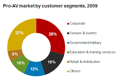 Pro AV market by customer segments web