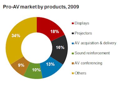 Pro AV market by products 2009 web