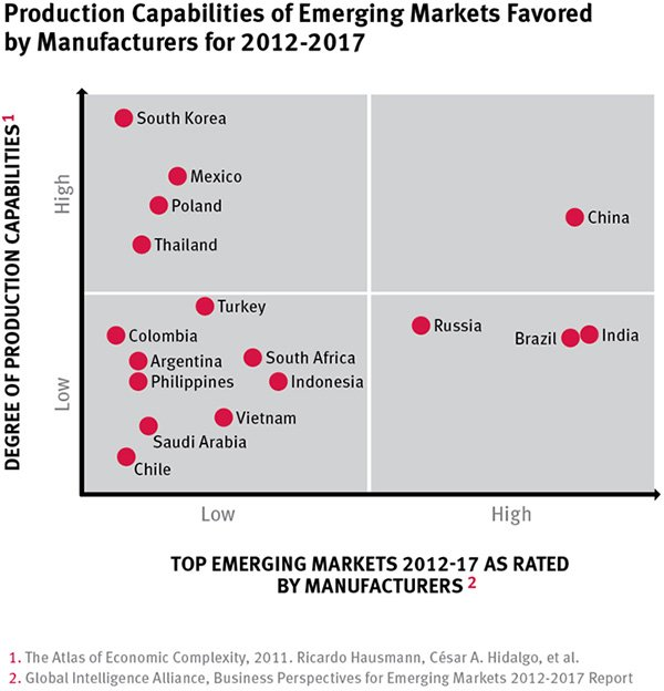 Production-Capabilities-of-Emerging-Markets-Favored-by-Manufacturers-2012-2017