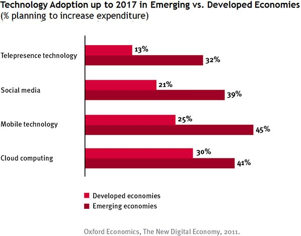 Technology-adoption-up-to-2017-in-Emerging-vs-Developed-Economies