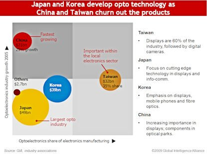 Telecommunication Technology and Media_Optoelectronics displays no sign of weakness in Asia