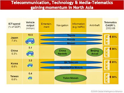 Telecommunication Technology and Media_Telematics gaining momentum in North Asia