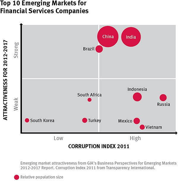 Top-10-Emerging-Markets-for-Financial-Services-Companies