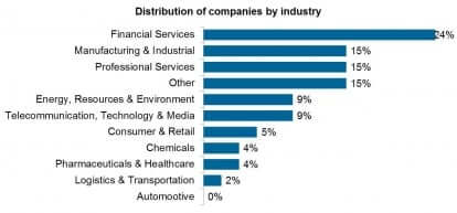 UK_Distribution of companies by industry