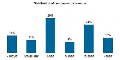 UK_Distribution of companies by revenue