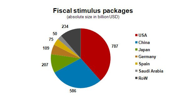 fiscal stimulus packages_2