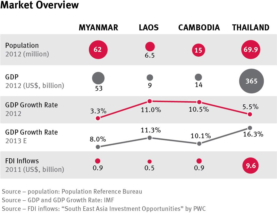 myanmar-opportunities_market-overview
