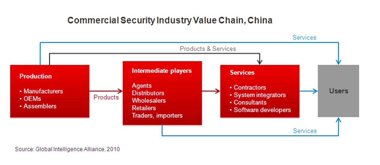 security_industry_value_chain