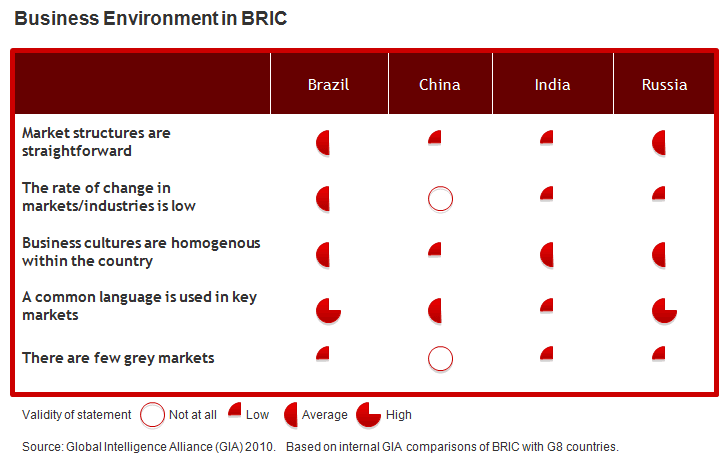 Business Environment in BRIC