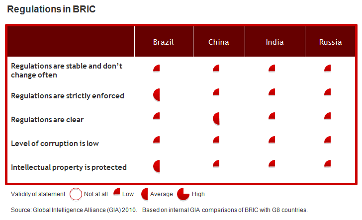 Regulations in BRIC