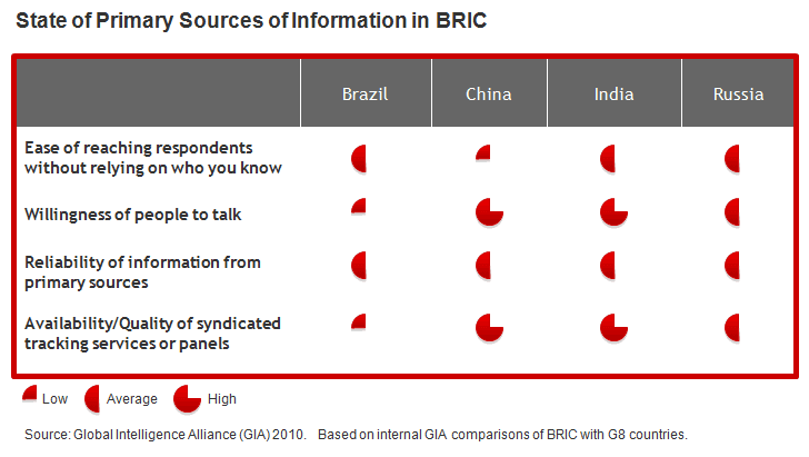 State of Primary Sources of Info in BRIC