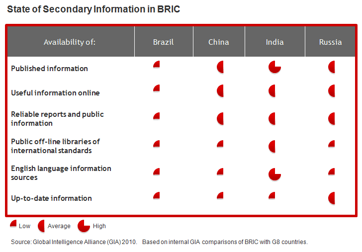 State of Secondary Info in BRIC