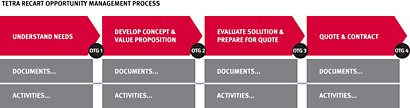 tetra-recart_opportunity-management-process_small