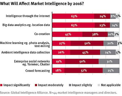 what_will_affect_market_intelligence_by_2016